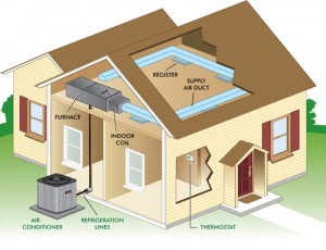 high efficiency air conditioning system service nj